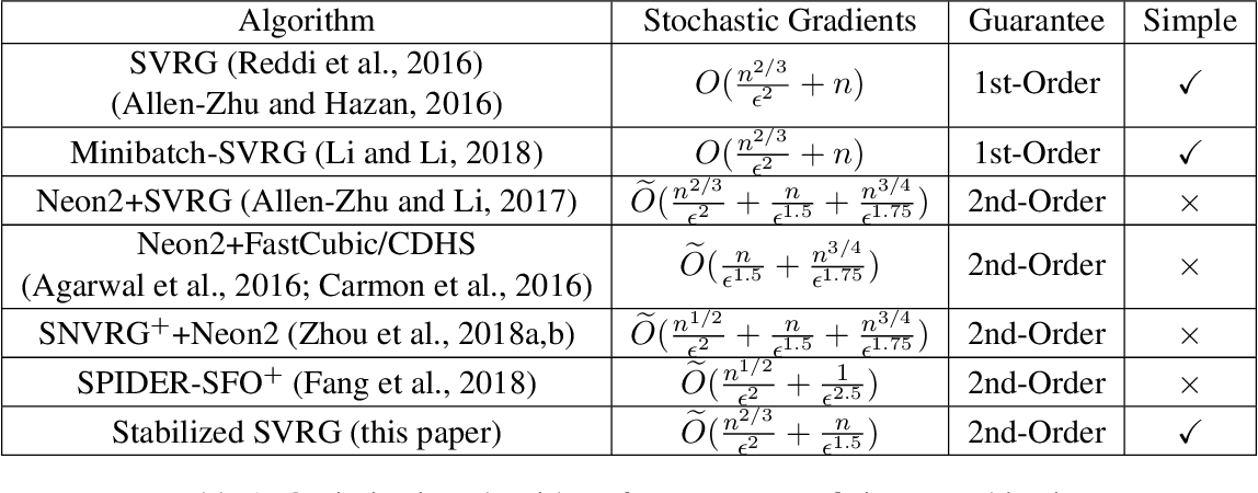 Figure 1 for Stabilized SVRG: Simple Variance Reduction for Nonconvex Optimization
