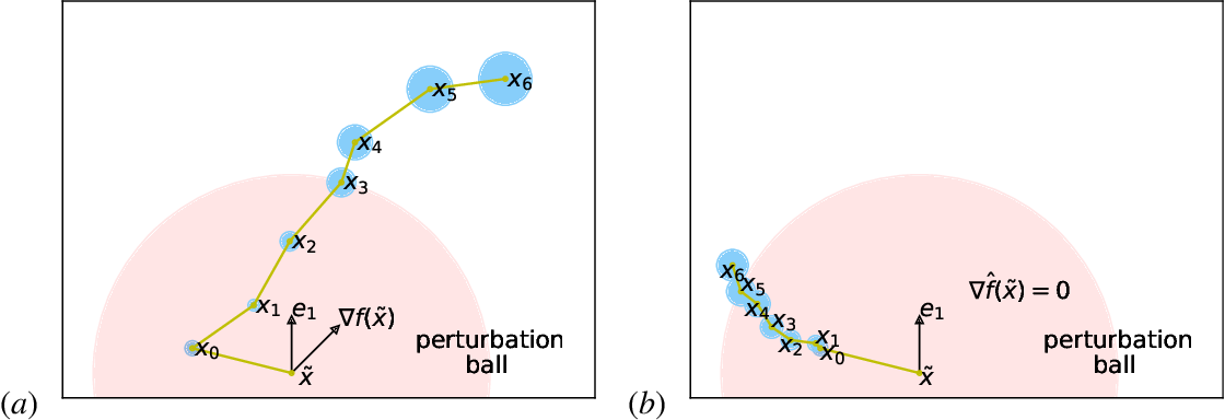 Figure 2 for Stabilized SVRG: Simple Variance Reduction for Nonconvex Optimization