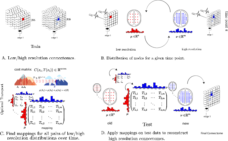 Figure 1 for Data-driven mapping between functional connectomes using optimal transport