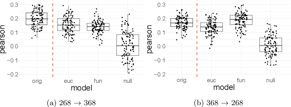 Figure 4 for Data-driven mapping between functional connectomes using optimal transport