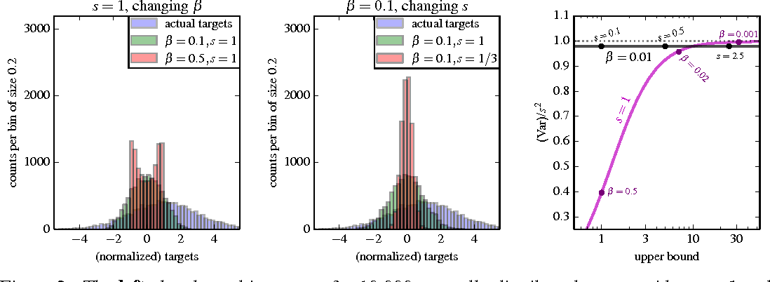 Figure 3 for Learning values across many orders of magnitude