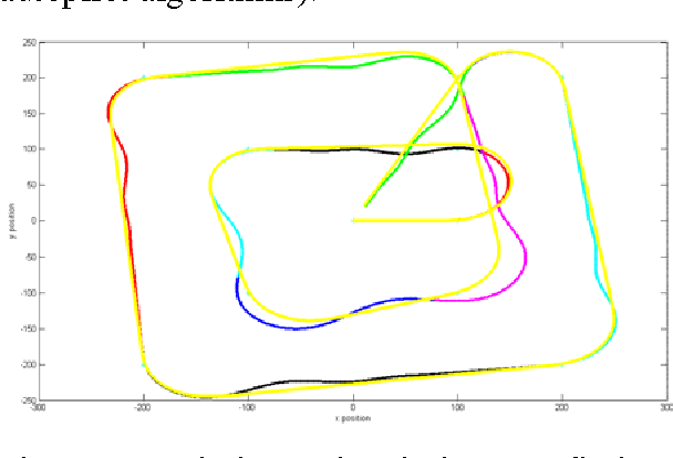 Figure 2 from Lightweight UAV Simulation for use in Multi