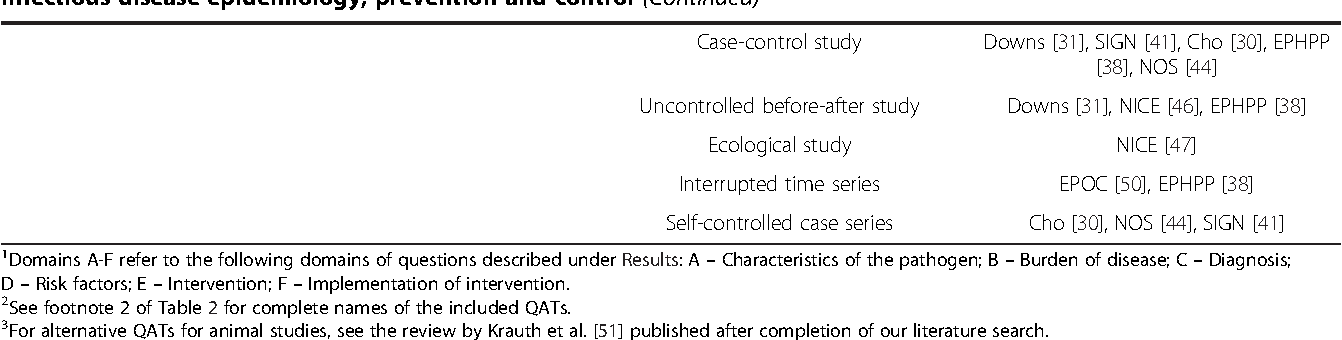 Table 1 from Evidence-based decision-making in infectious