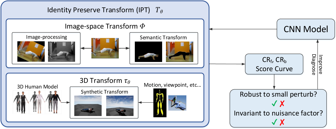 Figure 1 for Identity Preserve Transform: Understand What Activity Classification Models Have Learnt