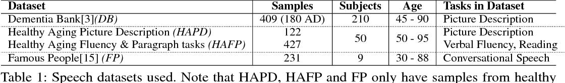 Figure 1 for The Effect of Heterogeneous Data for Alzheimer's Disease Detection from Speech