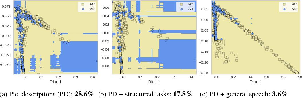 Figure 2 for The Effect of Heterogeneous Data for Alzheimer's Disease Detection from Speech