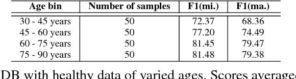 Figure 4 for The Effect of Heterogeneous Data for Alzheimer's Disease Detection from Speech