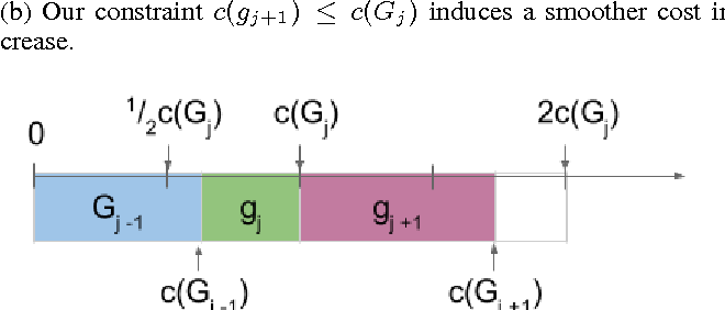 Figure 1 for Efficient Feature Group Sequencing for Anytime Linear Prediction