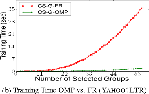 Figure 3 for Efficient Feature Group Sequencing for Anytime Linear Prediction