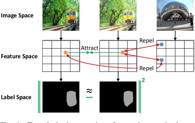 Figure 1 for Pixel Contrastive-Consistent Semi-Supervised Semantic Segmentation