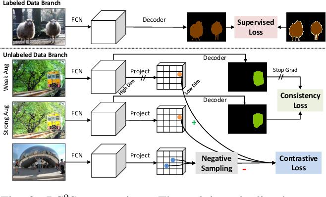 Figure 2 for Pixel Contrastive-Consistent Semi-Supervised Semantic Segmentation