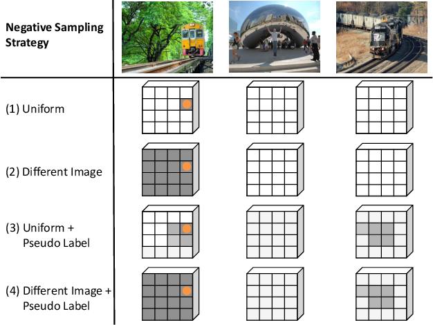 Figure 3 for Pixel Contrastive-Consistent Semi-Supervised Semantic Segmentation