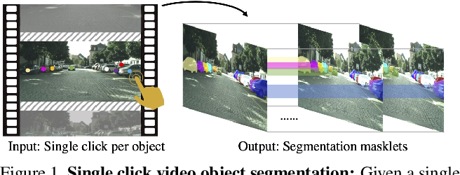 Figure 1 for VideoClick: Video Object Segmentation with a Single Click