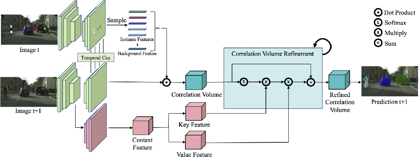 Figure 4 for VideoClick: Video Object Segmentation with a Single Click