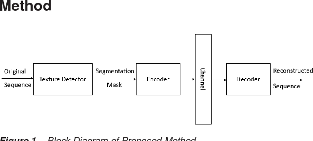 Figure 1 for Texture Segmentation Based Video Compression Using Convolutional Neural Networks