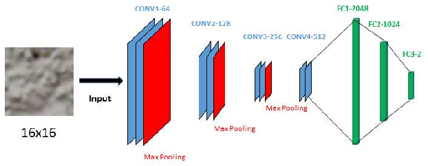 Figure 3 for Texture Segmentation Based Video Compression Using Convolutional Neural Networks