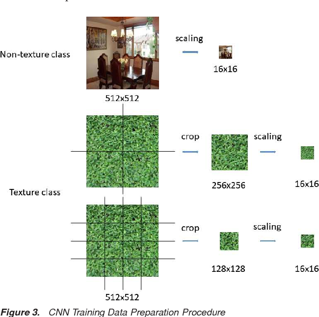 Figure 4 for Texture Segmentation Based Video Compression Using Convolutional Neural Networks