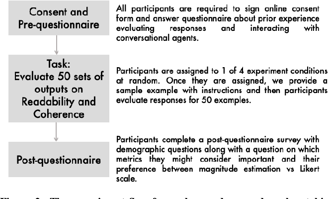 Figure 4 for Studying the Effects of Cognitive Biases in Evaluation of Conversational Agents