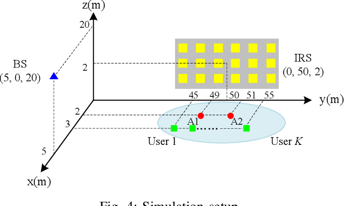 Figure 4 for Anchor-Assisted Channel Estimation for Intelligent Reflecting Surface Aided Multiuser Communication