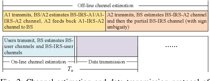Figure 2 for Anchor-Assisted Channel Estimation for Intelligent Reflecting Surface Aided Multiuser Communication