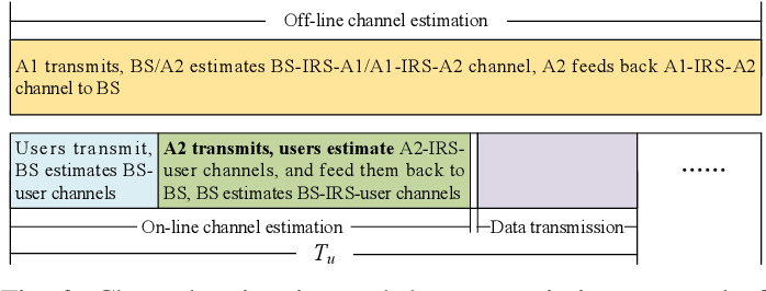 Figure 3 for Anchor-Assisted Channel Estimation for Intelligent Reflecting Surface Aided Multiuser Communication