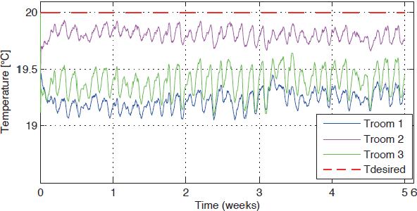 PDF] Simulation of an Adaptive Heat Curve for Automatic optimization