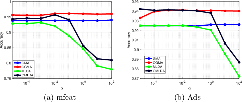 Figure 2 for Orthogonal Multi-view Analysis by Successive Approximations via Eigenvectors