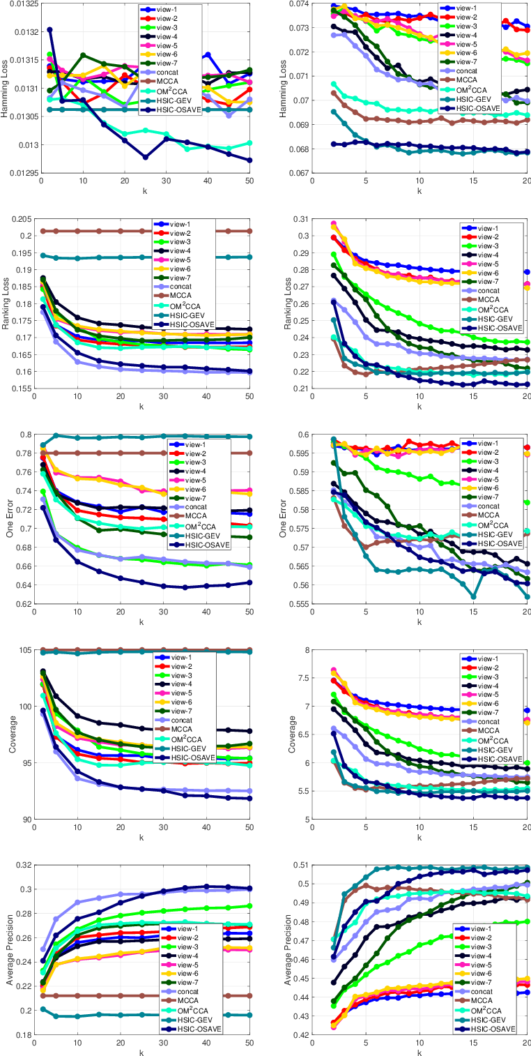 Figure 4 for Orthogonal Multi-view Analysis by Successive Approximations via Eigenvectors