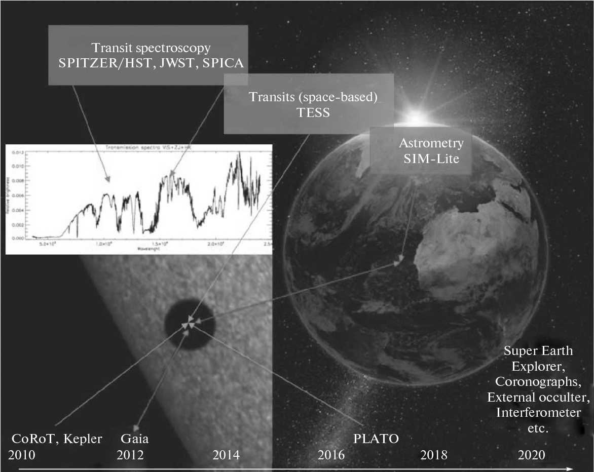 Exoplanet status report: Observation, characterization and evolution