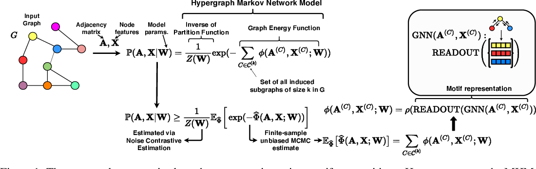 Figure 1 for Unsupervised Joint $k$-node Graph Representations with Compositional Energy-Based Models