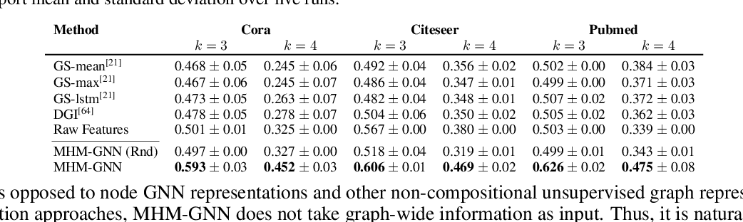 Figure 4 for Unsupervised Joint $k$-node Graph Representations with Compositional Energy-Based Models