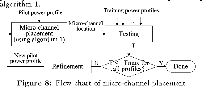 Cooling Of 3d Ic Using Non Uniform Micro Channels And Sensor Based