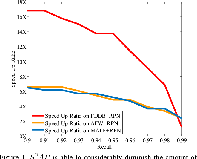 Figure 1 for Beyond Trade-off: Accelerate FCN-based Face Detector with Higher Accuracy