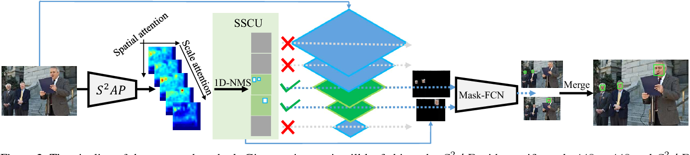 Figure 3 for Beyond Trade-off: Accelerate FCN-based Face Detector with Higher Accuracy