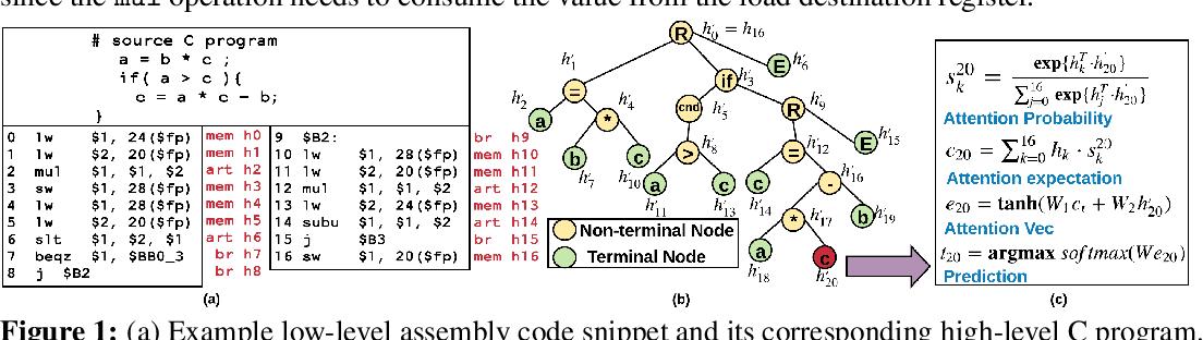 Figure 1 for A Neural-based Program Decompiler