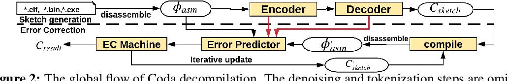 Figure 3 for A Neural-based Program Decompiler