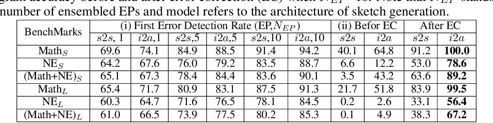 Figure 4 for A Neural-based Program Decompiler