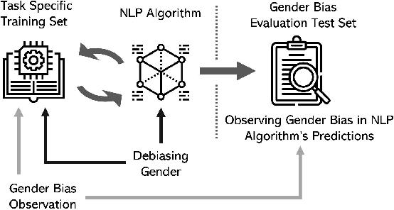 Figure 1 for Mitigating Gender Bias in Natural Language Processing: Literature Review
