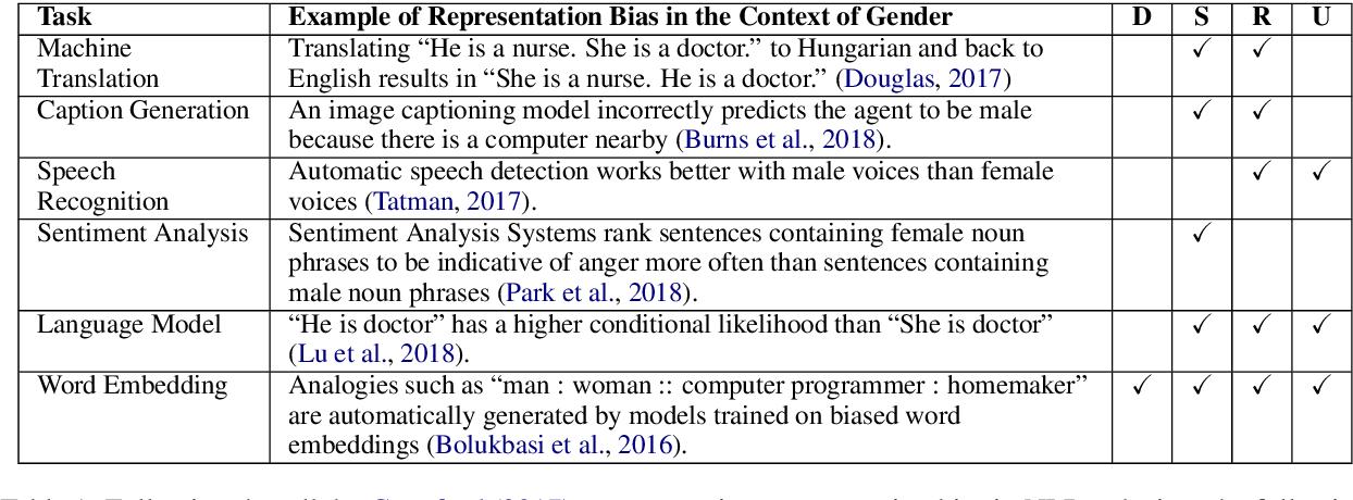 Figure 2 for Mitigating Gender Bias in Natural Language Processing: Literature Review