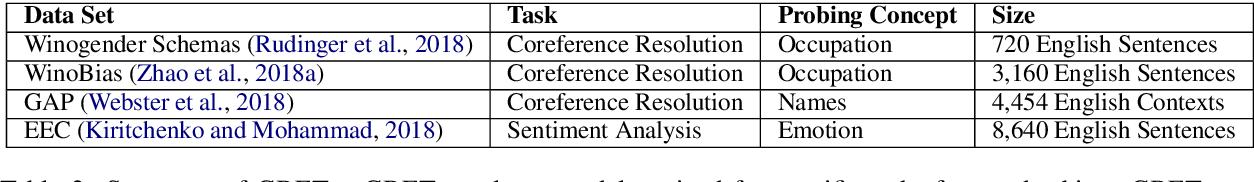 Figure 3 for Mitigating Gender Bias in Natural Language Processing: Literature Review