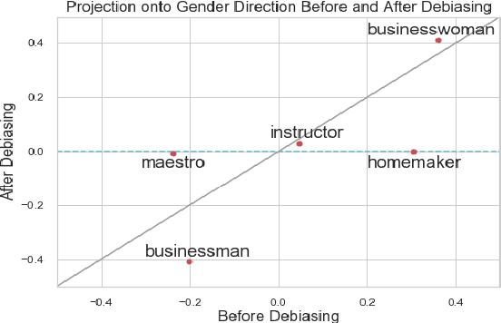 Figure 4 for Mitigating Gender Bias in Natural Language Processing: Literature Review