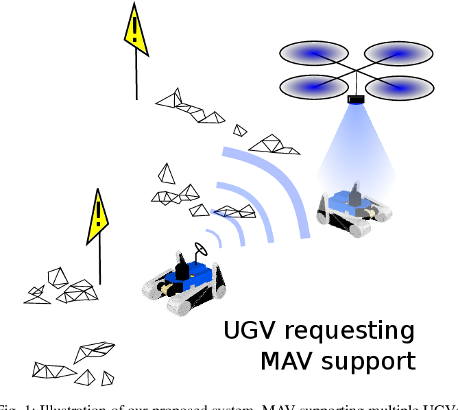 Figure 1 for Aerial-Ground collaborative sensing: Third-Person view for teleoperation