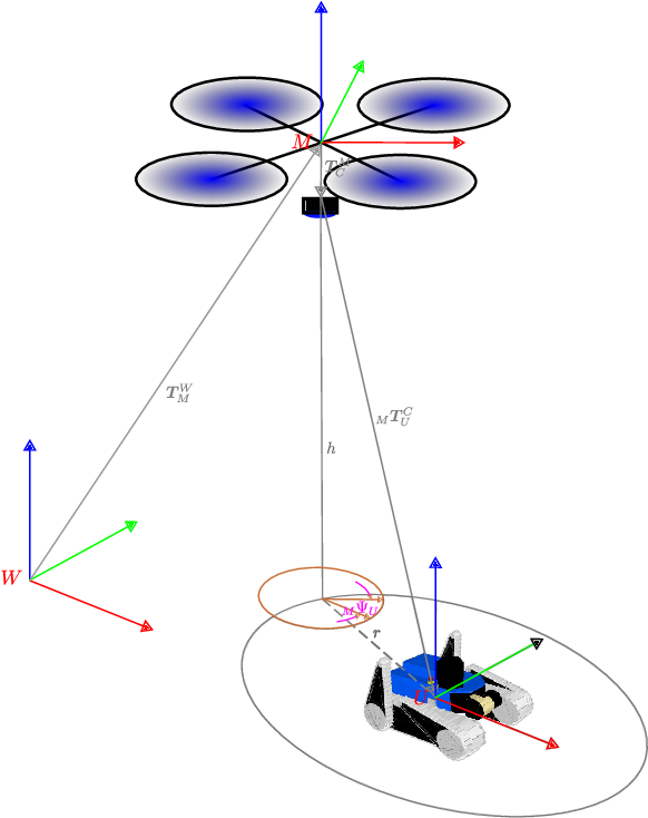 Figure 3 for Aerial-Ground collaborative sensing: Third-Person view for teleoperation