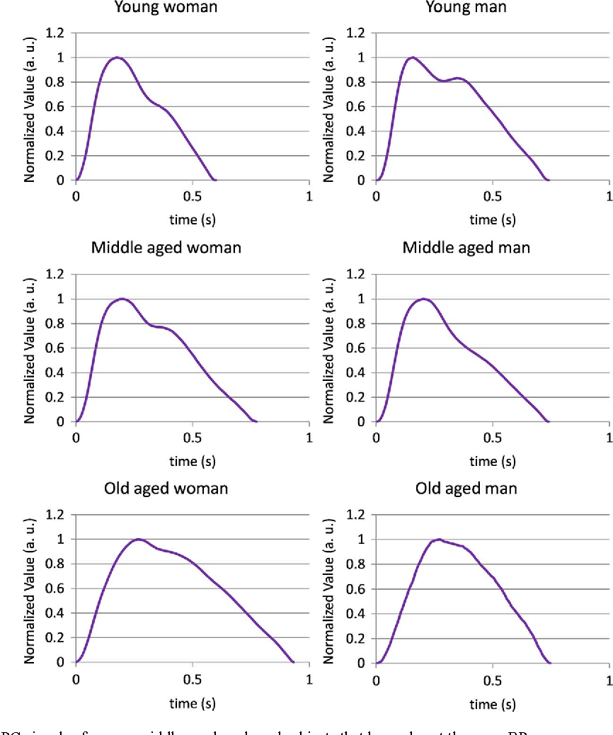 Feature selection method for estimating systolic blood pressure figure 3 pooptronica