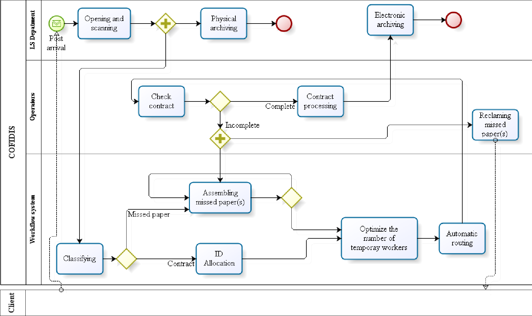 Figure 6 from business process optimization by workflow analysis figure 4 ccuart Image collections