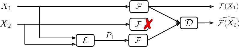 Figure 1 for Learning a Code: Machine Learning for Approximate Non-Linear Coded Computation