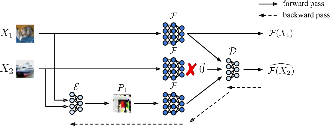 Figure 3 for Learning a Code: Machine Learning for Approximate Non-Linear Coded Computation