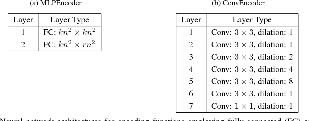 Figure 2 for Learning a Code: Machine Learning for Approximate Non-Linear Coded Computation