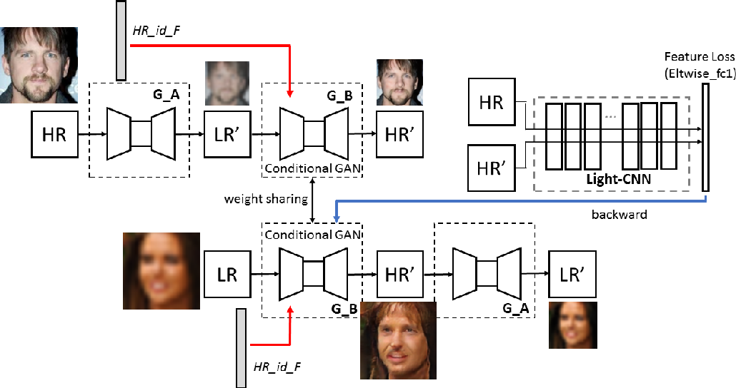 Figure 2 for Conditional CycleGAN for Attribute Guided Face Image Generation