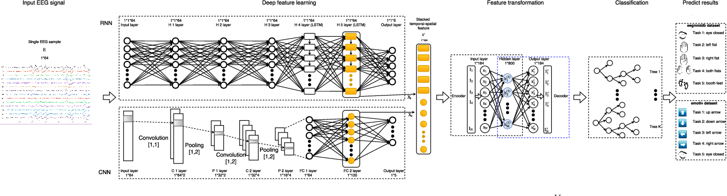 Figure 1 for Converting Your Thoughts to Texts: Enabling Brain Typing via Deep Feature Learning of EEG Signals